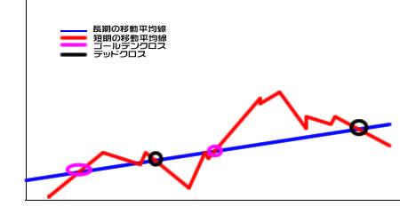 ゴールデンクロス簡略図