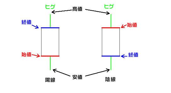 ローソク図