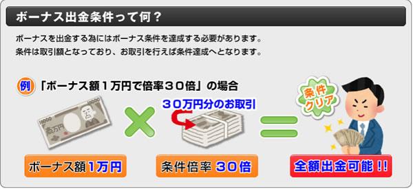 オプショントレーダーのボーナス出金条件
